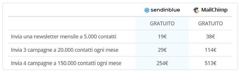 differenza-prezzo-mailchimp-sendinblue